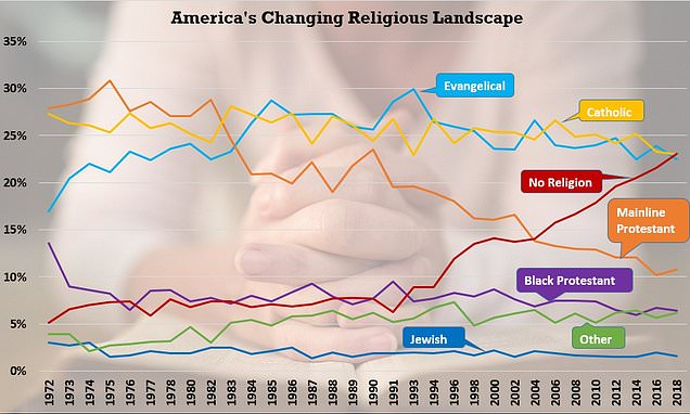 Is America becoming Godless? The number of people who have no religion rose 266% in three decades | Daily Mail Online