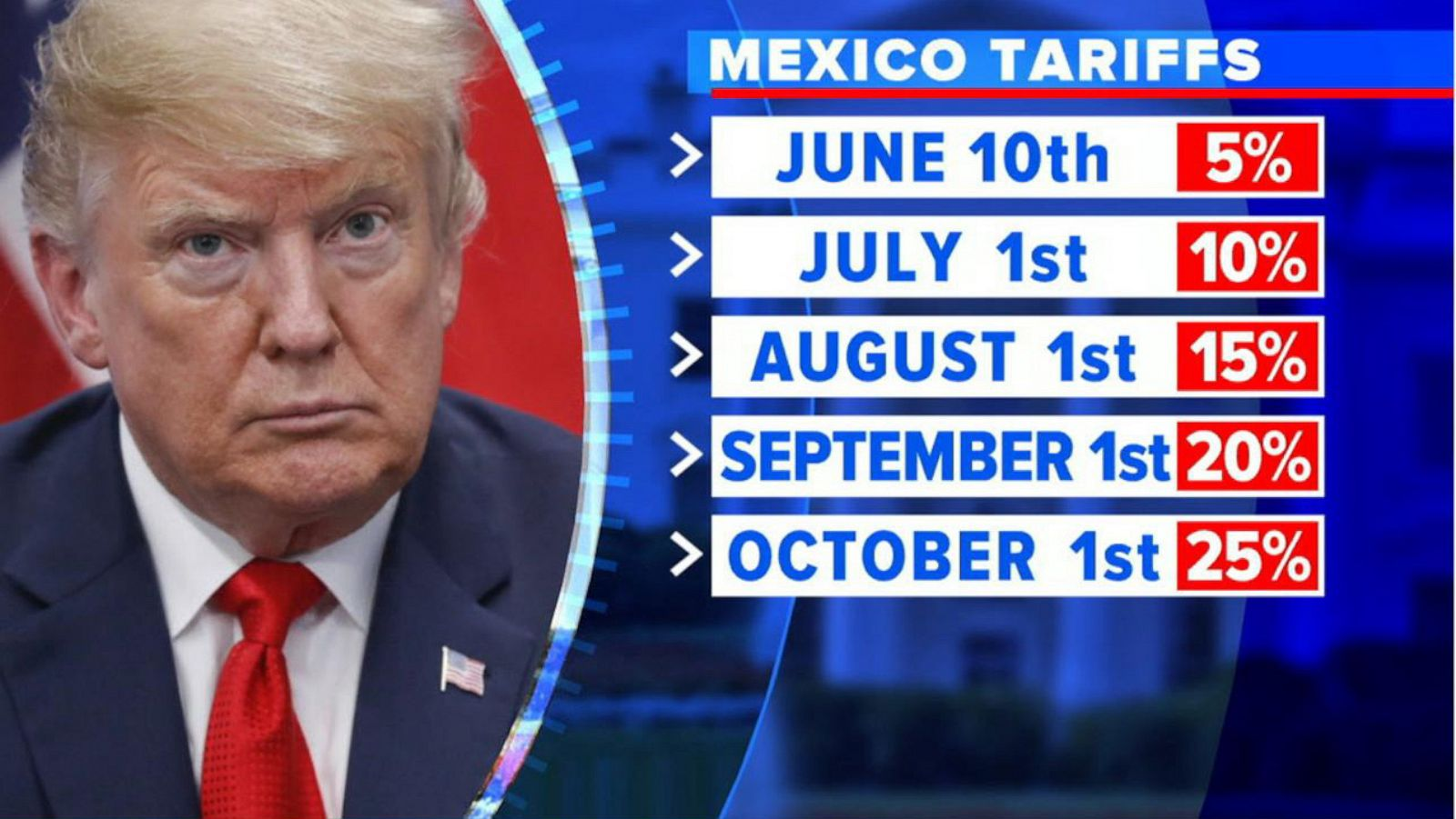 Mexico Caves To Trump? Starting Negotiations on Tariffs Tomorrow | Conservative Angle
