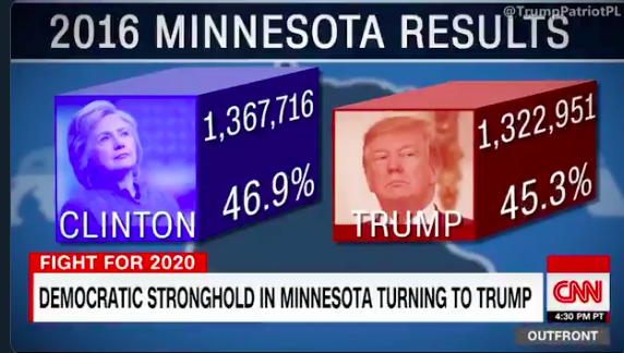 CNN Exposes How And Why Democrats Will Likely Lose Minnesota To President Trump In 2020 (VIDEO) – Evans News Report