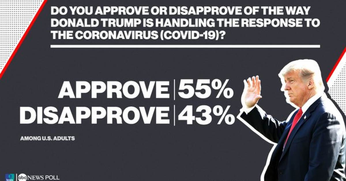 As Trump Approval Soars, Rachel Maddow and Others In Media Call for Blackout of President's Coronavirus Briefings