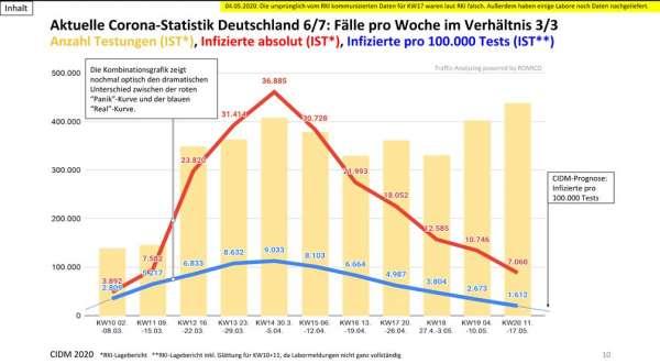 Deutsche Corona-Statistik entspannt sich weiter — Extremnews — Die etwas anderen Nachrichten