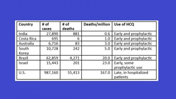 Hydroxychloroquine Can Prevent Many COVID-19 Related Deaths | by Drbrucedale | Medium