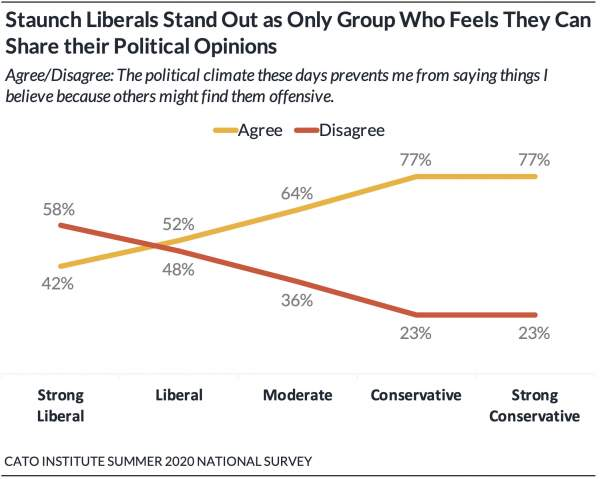 New Poll: 62% Say the Political Climate Prevents Them from Sharing Political Views | Cato @ Liberty