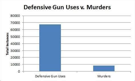 2A Saves Lives - Self-Defense 500k-3M times a year