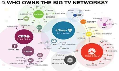 ATN NEWS: The Illusion of Choice - Over 90% Of The News Is Controlled By Just A Few