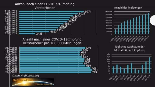 Immer mehr Tote: Nebenwirkungen von COVID-19-Impfstoffen [VigiAccess Datenanalyse] – ScienceFiles