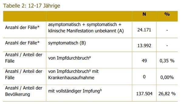 """""""Impfdurchbrüche"""": in Österreich 52%, in Deutschland 42% in Altersgruppe über 60 – Jihad Watch Deutschland"""