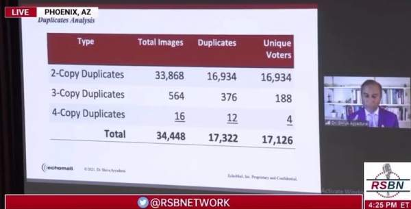 Dr. Shiva at AZ Senate Hearing: Over 17,000 Total Duplicate Ballots -- Votes By Those Who Voted More Than Once in Arizona -- 1.5 Times Biden's Winning Margin (VIDEO)